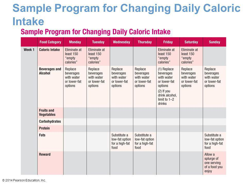 © 2014 Pearson Education, Inc. Sample Program for Changing Daily Caloric Intake