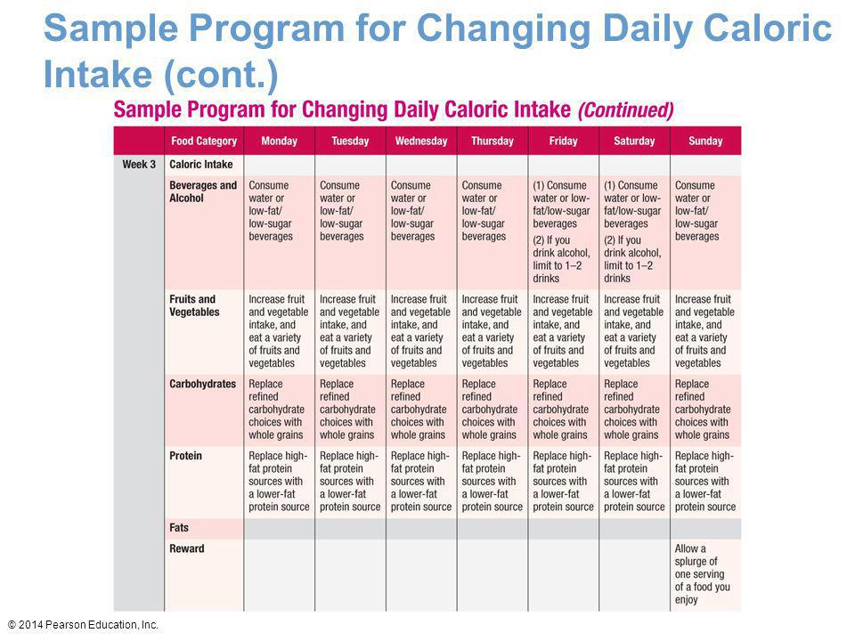 © 2014 Pearson Education, Inc. Sample Program for Changing Daily Caloric Intake (cont.)