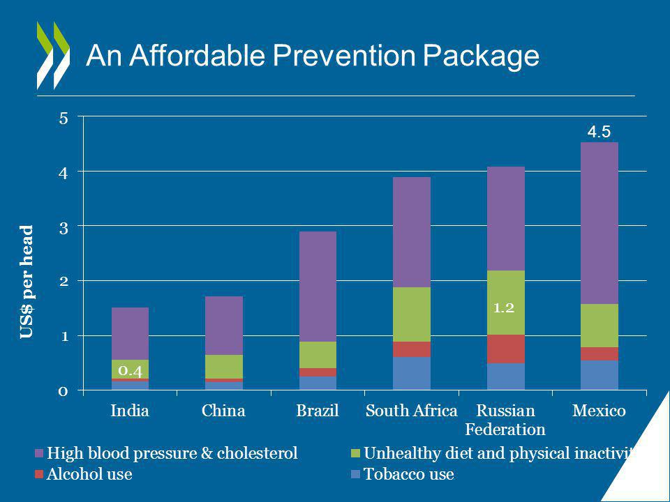 An Affordable Prevention Package 1.2 0.4