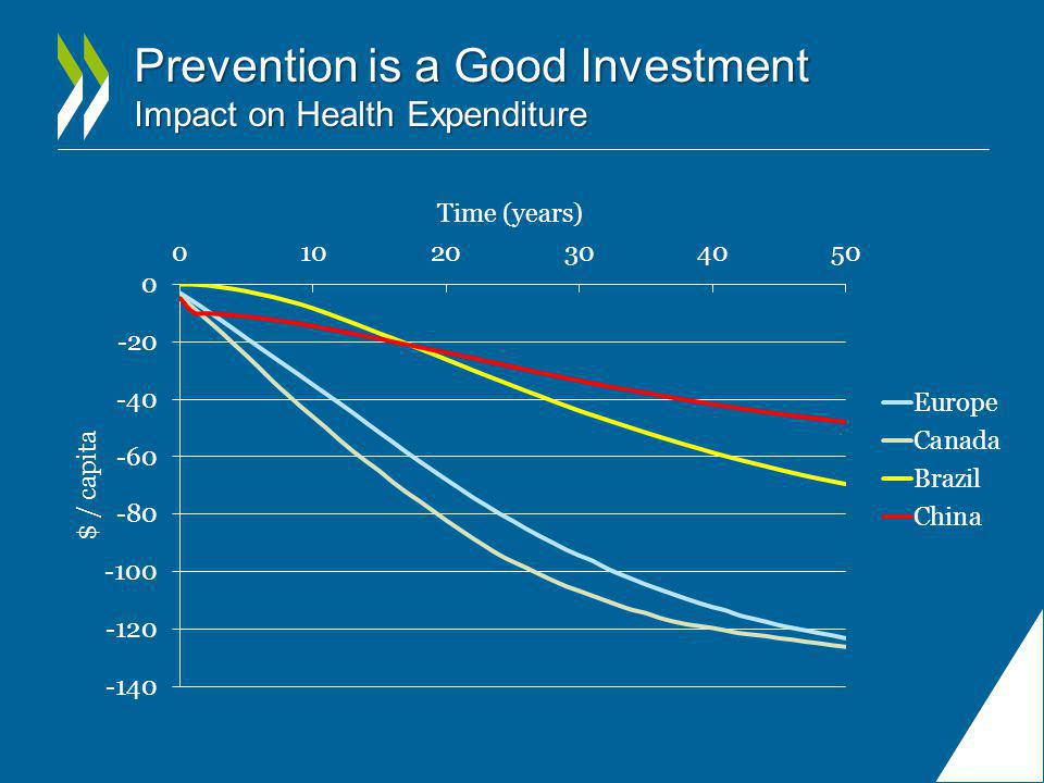 Prevention is a Good Investment Impact on Health Expenditure
