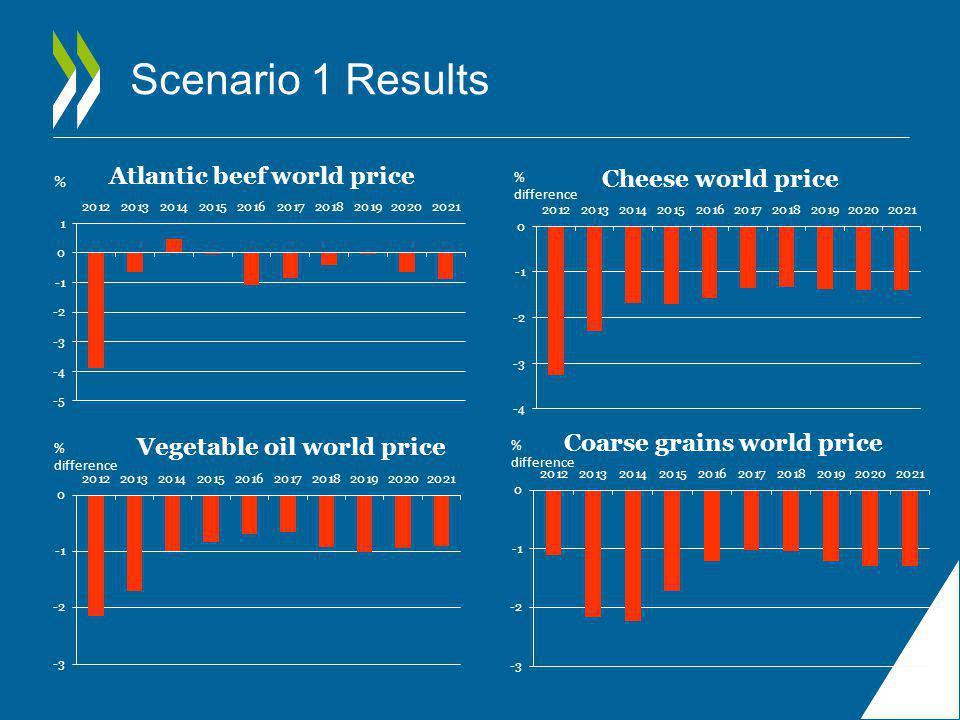 Scenario 1 Results