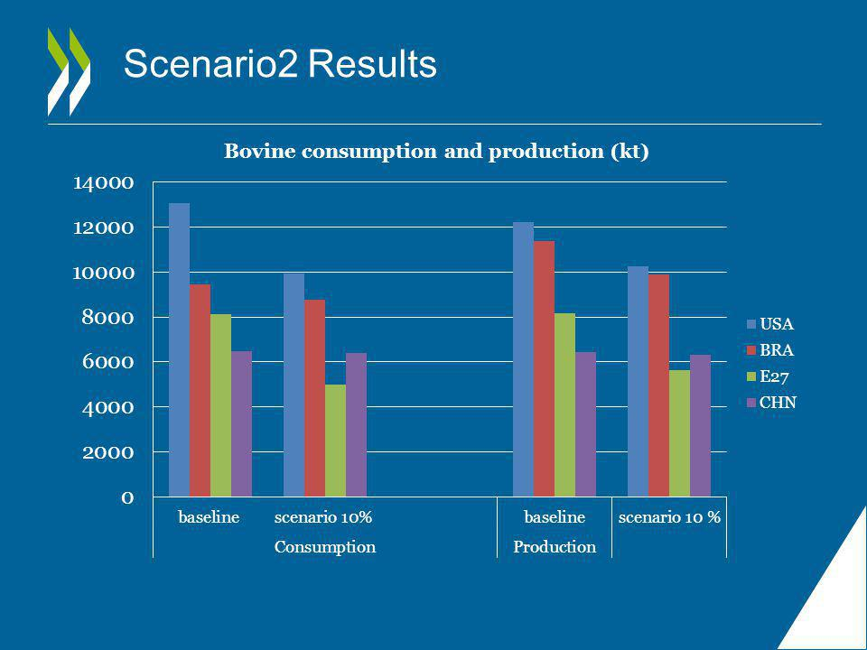 Scenario2 Results