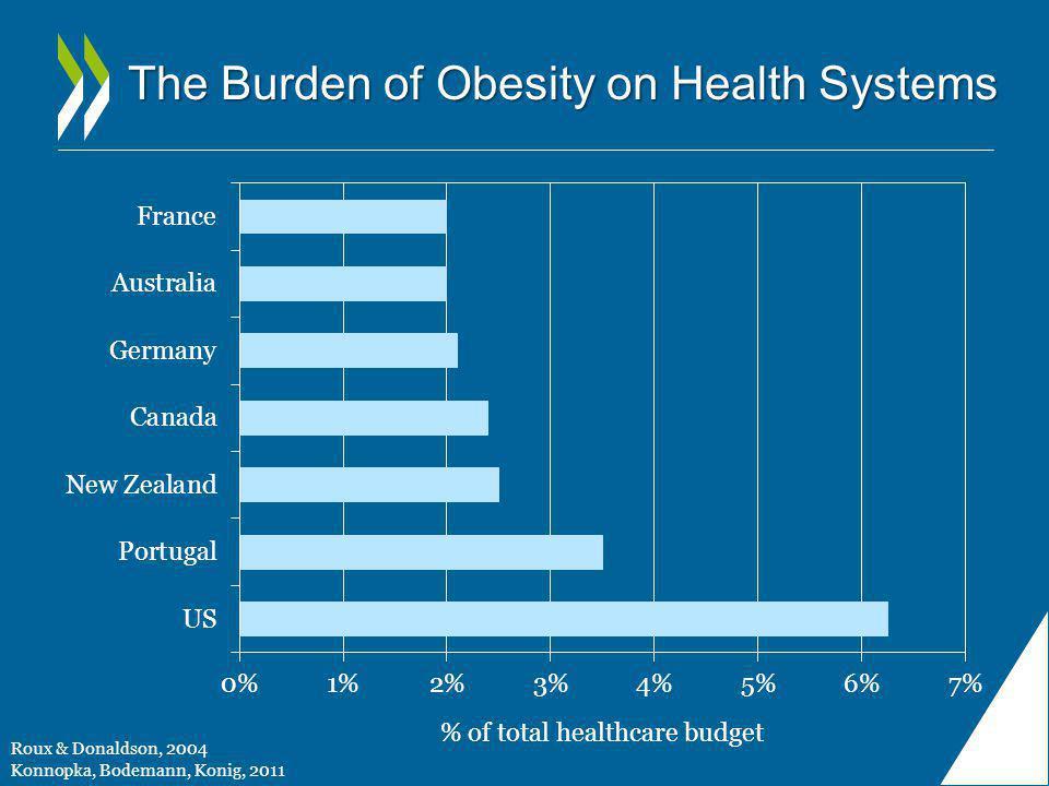 The Burden of Obesity on Health Systems Roux & Donaldson, 2004 Konnopka, Bodemann, Konig, 2011