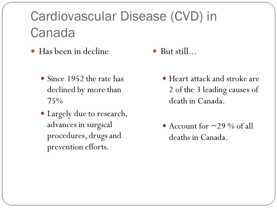 Cardiovascular Disease (CVD) in Canada Has been in decline Since 1952 the rate has declined by more than 75% Largely due to research, advances in surgical procedures, drugs and prevention efforts.