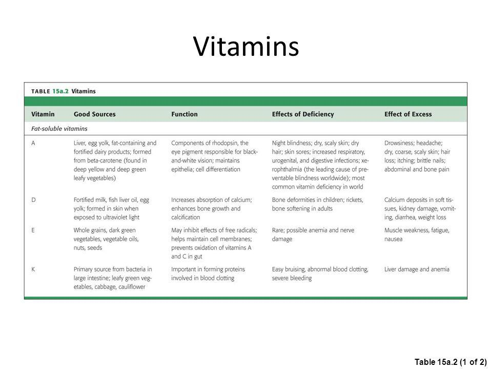 Vitamins Table 15a.2 (1 of 2)