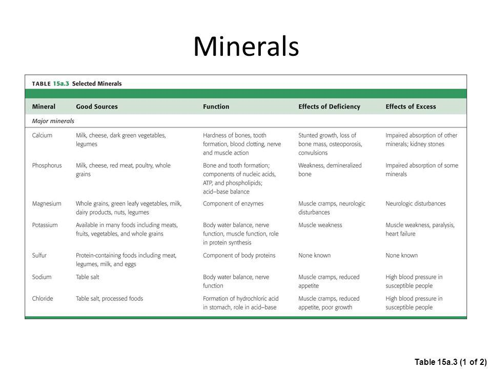 Minerals Table 15a.3 (1 of 2)