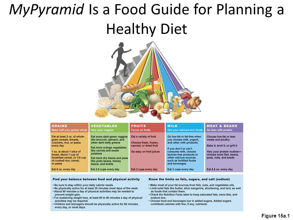 MyPyramid Is a Food Guide for Planning a Healthy Diet Figure 15a.1
