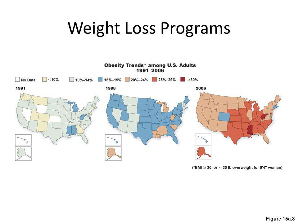 Weight Loss Programs Figure 15a.8