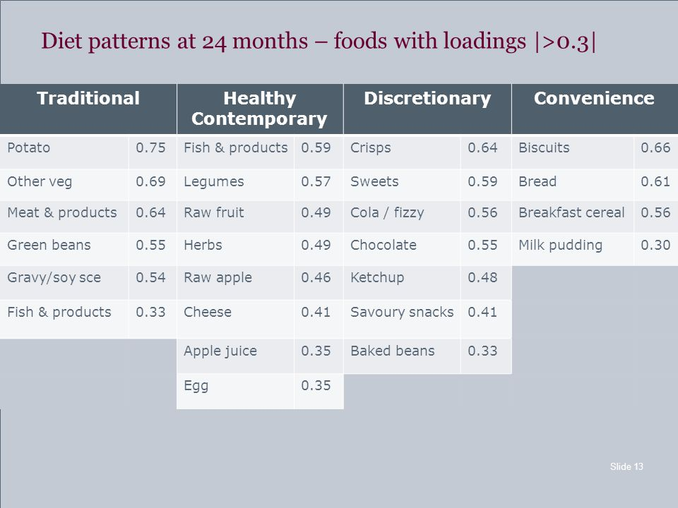 Life Impact | The University of Adelaide Slide 13 TraditionalHealthy Contemporary DiscretionaryConvenience Potato0.75Fish & products0.59Crisps0.64Biscuits0.66 Other veg0.69Legumes0.57Sweets0.59Bread0.61 Meat & products0.64Raw fruit0.49Cola / fizzy0.56Breakfast cereal0.56 Green beans0.55Herbs0.49Chocolate0.55Milk pudding0.30 Gravy/soy sce0.54Raw apple0.46Ketchup0.48 Fish & products0.33Cheese0.41Savoury snacks0.41 Apple juice0.35Baked beans0.33 Egg0.35 Diet patterns at 24 months – foods with loadings |>0.3|