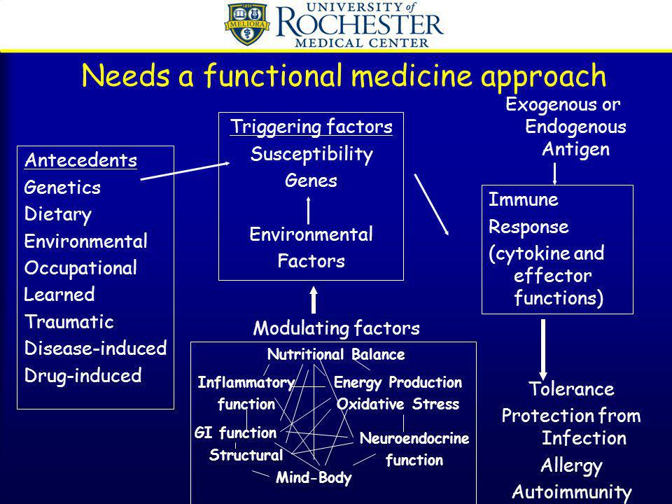 Needs a functional medicine approach Antecedents Genetics Dietary Environmental Occupational Learned Traumatic Disease-induced Drug-induced Triggering