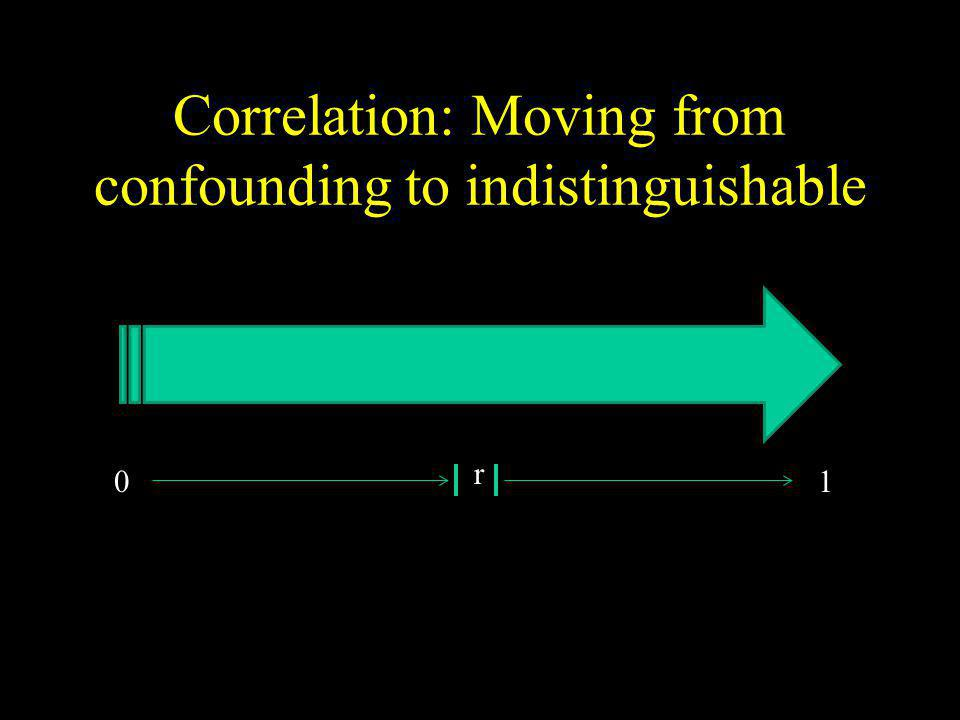 Correlation: Moving from confounding to indistinguishable 0 r 1
