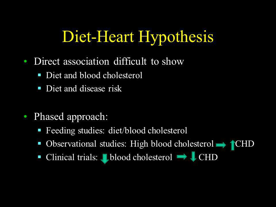 Diet-Heart Hypothesis Direct association difficult to show Diet and blood cholesterol Diet and disease risk Phased approach: Feeding studies: diet/blood cholesterol Observational studies: High blood cholesterol CHD Clinical trials: blood cholesterol CHD