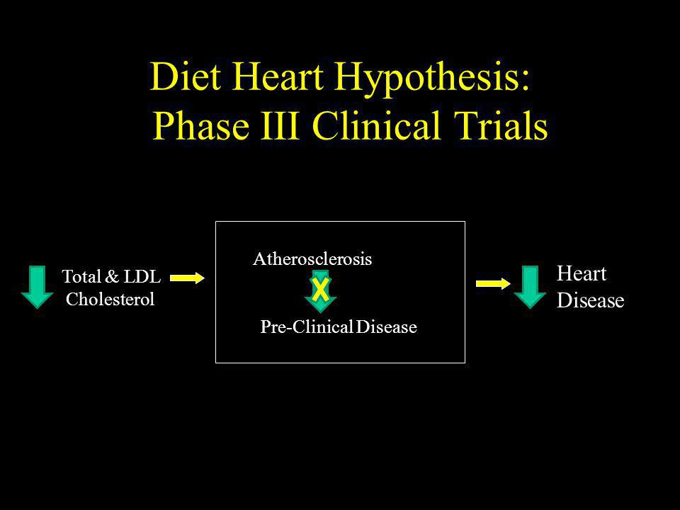 Diet Heart Hypothesis: Phase III Clinical Trials Atherosclerosis Pre-Clinical Disease Total & LDL Cholesterol Heart Disease
