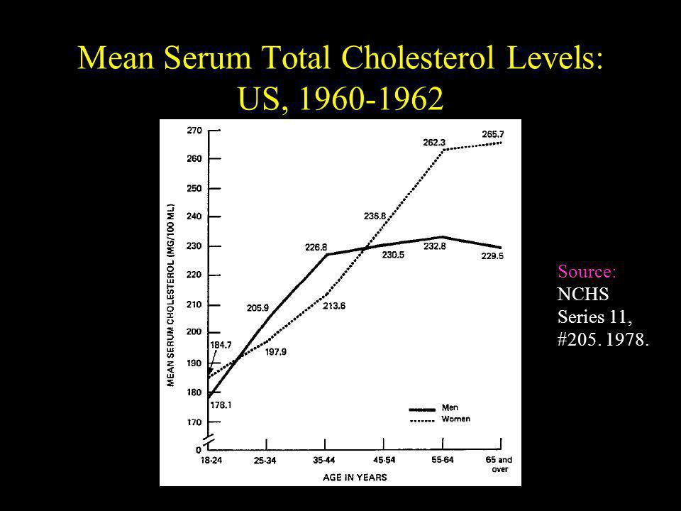 Mean Serum Total Cholesterol Levels: US, 1960-1962 Source: NCHS Series 11, #205. 1978.