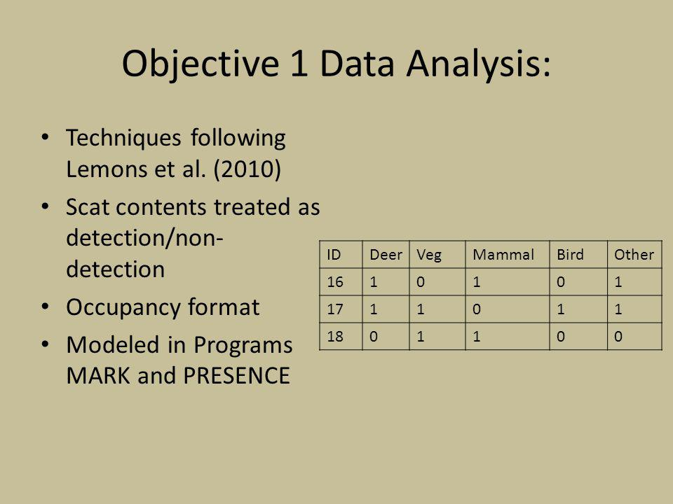 Objective 1 Data Analysis: Techniques following Lemons et al.