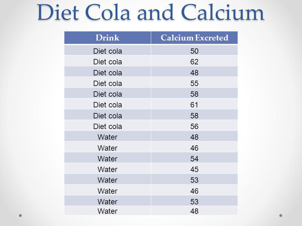Diet Cola and Calcium DrinkCalcium Excreted Diet cola50 Diet cola62 Diet cola48 Diet cola55 Diet cola58 Diet cola61 Diet cola58 Diet cola56 Water48 Water46 Water54 Water45 Water53 Water46 Water53 Water48