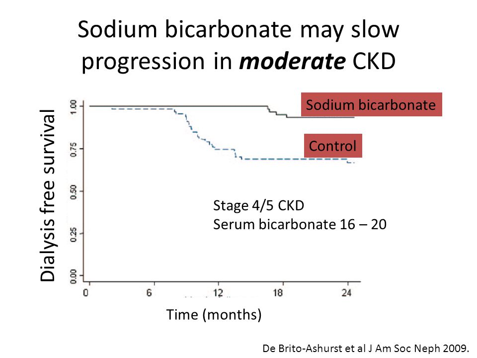 Sodium bicarbonate may slow progression in moderate CKD Dialysis free survival Time (months) Sodium bicarbonate Control De Brito-Ashurst et al J Am Soc Neph 2009.