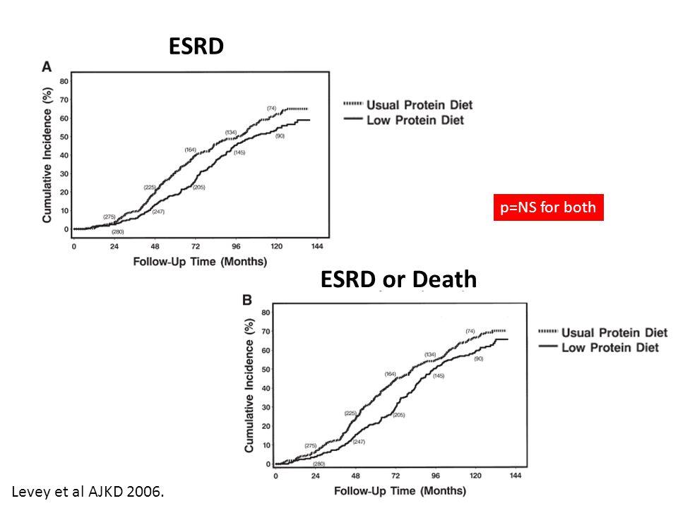 ESRD ESRD or Death p=NS for both Levey et al AJKD 2006.