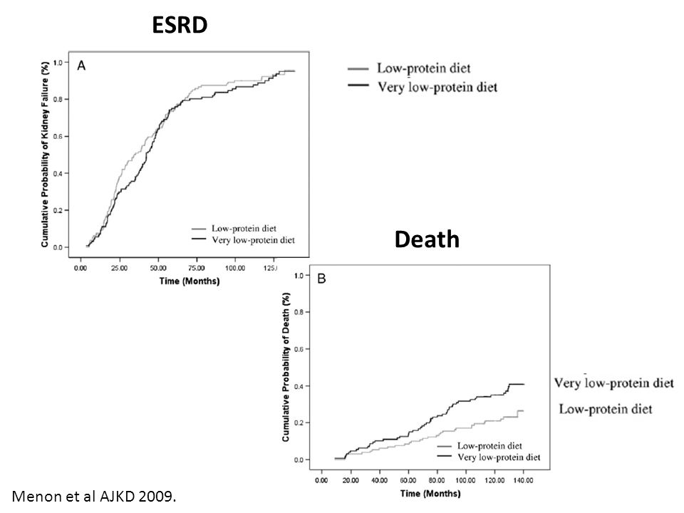 ESRD Death Menon et al AJKD 2009.