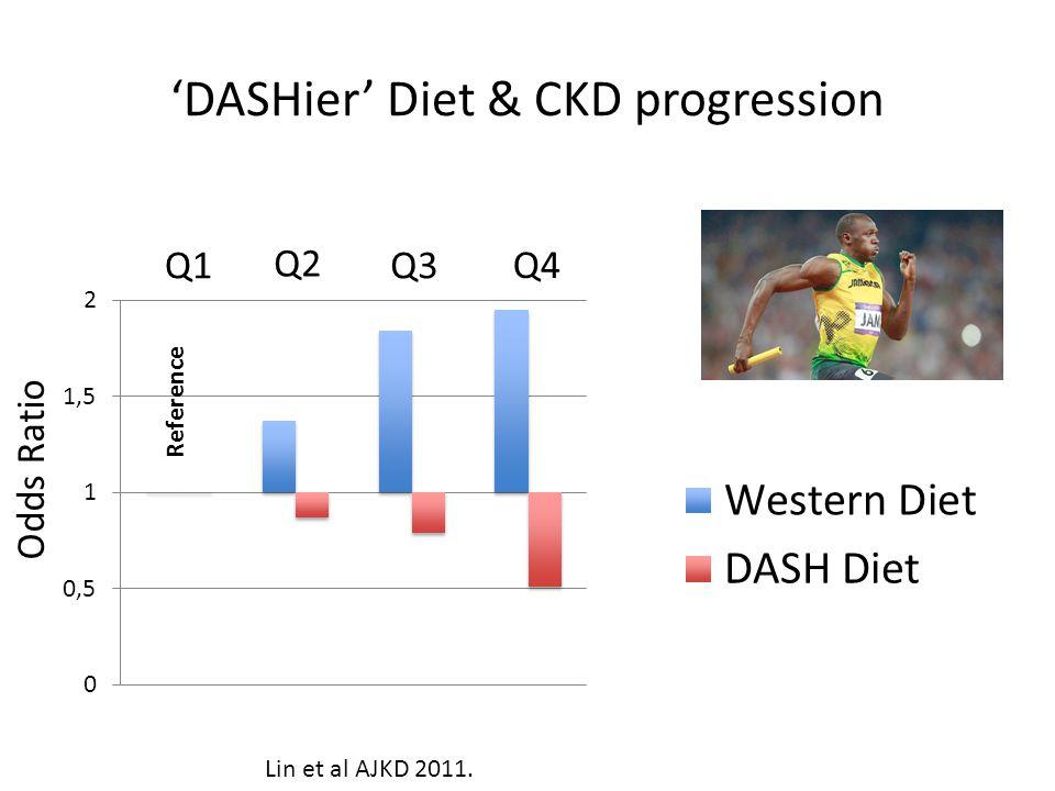 DASHier Diet & CKD progression Q1 Q2 Q3 Q4 Reference Odds Ratio Lin et al AJKD 2011.