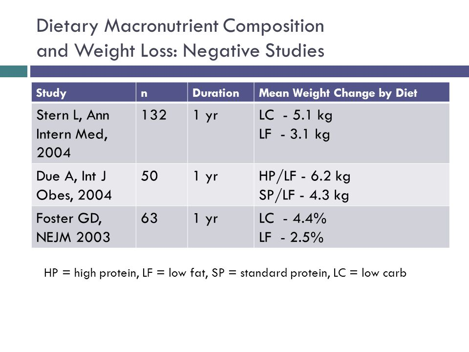 Dietary Macronutrient Composition and Weight Loss: Negative Studies StudynDurationMean Weight Change by Diet Stern L, Ann Intern Med, 2004 1321 yrLC - 5.1 kg LF - 3.1 kg Due A, Int J Obes, 2004 501 yrHP/LF - 6.2 kg SP/LF - 4.3 kg Foster GD, NEJM 2003 631 yrLC - 4.4% LF - 2.5% HP = high protein, LF = low fat, SP = standard protein, LC = low carb
