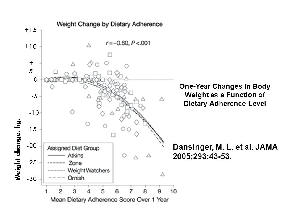 Dansinger, M. L. et al. JAMA 2005;293:43-53. One-Year Changes in Body Weight as a Function of Dietary Adherence Level Weight change, kg. 0 -5 +5+5 -10