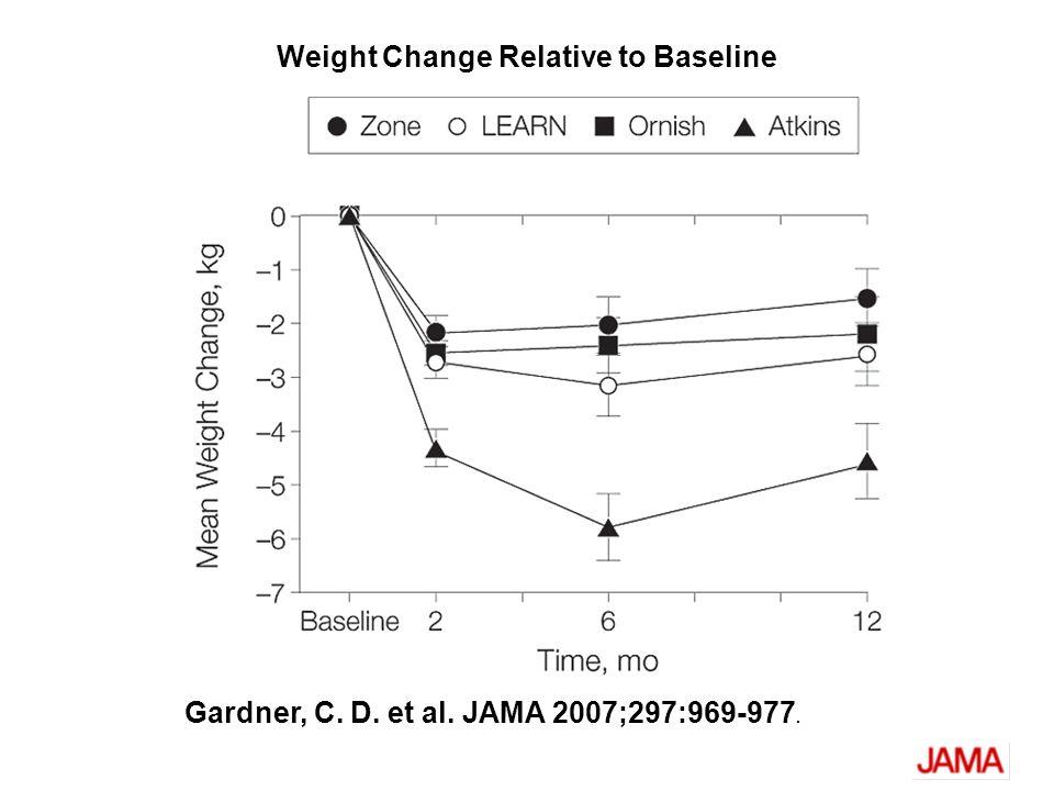 Gardner, C. D. et al. JAMA 2007;297:969-977. Weight Change Relative to Baseline