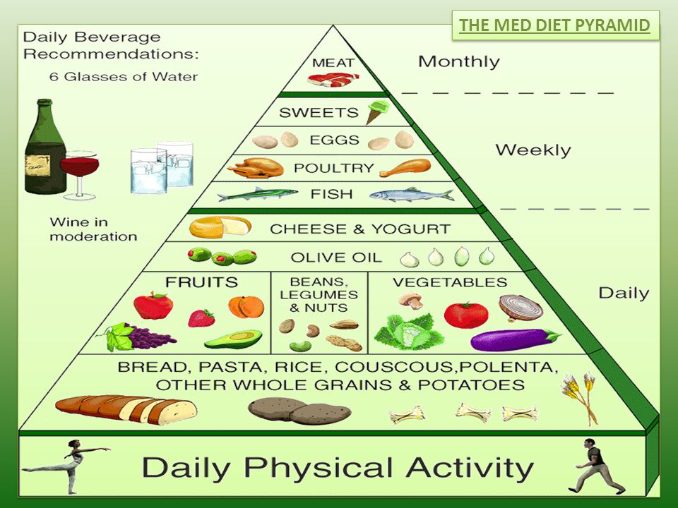 THE MED DIET PYRAMID