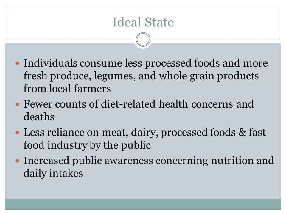 Ideal State Individuals consume less processed foods and more fresh produce, legumes, and whole grain products from local farmers Fewer counts of diet-related health concerns and deaths Less reliance on meat, dairy, processed foods & fast food industry by the public Increased public awareness concerning nutrition and daily intakes