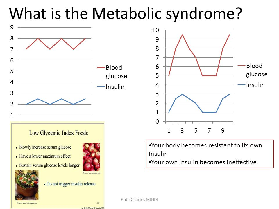 What is the Metabolic syndrome.