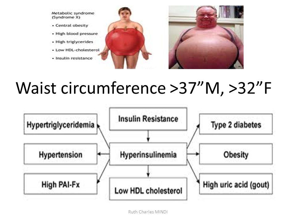 Waist circumference >37M, >32F Ruth Charles MINDI