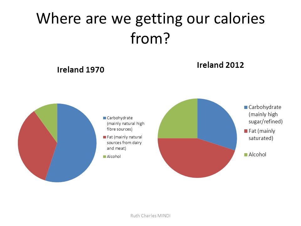 Where are we getting our calories from? Ruth Charles MINDI