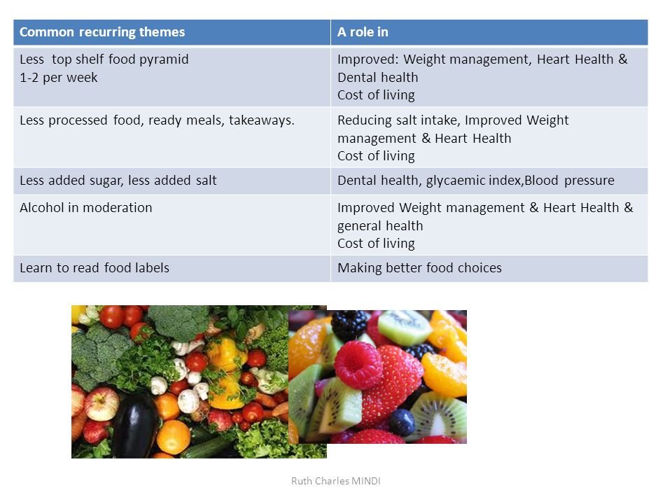 Common recurring themesA role in Less top shelf food pyramid 1-2 per week Improved: Weight management, Heart Health & Dental health Cost of living Less processed food, ready meals, takeaways.Reducing salt intake, Improved Weight management & Heart Health Cost of living Less added sugar, less added saltDental health, glycaemic index,Blood pressure Alcohol in moderationImproved Weight management & Heart Health & general health Cost of living Learn to read food labelsMaking better food choices Ruth Charles MINDI