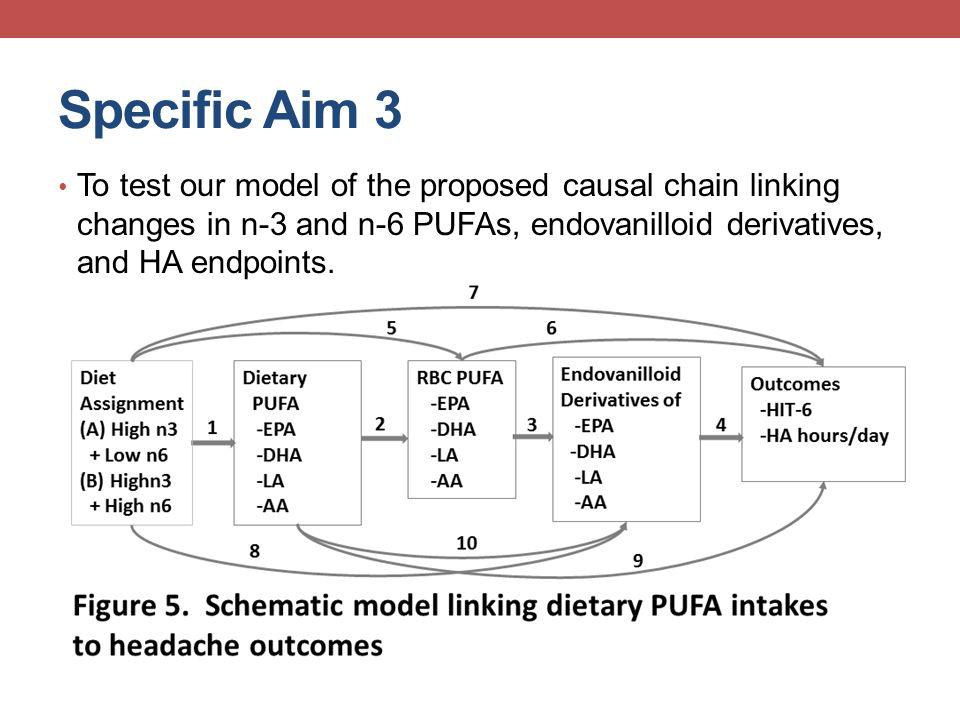 P-diff = 0.01 Headache hours per day by diet group Ramsden CE, Mann JD et al., Trials 2011, PAIN 2013