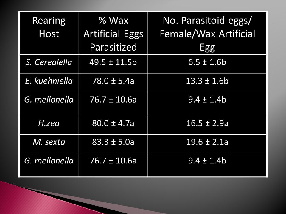 Rearing Host % Wax Artificial Eggs Parasitized No.