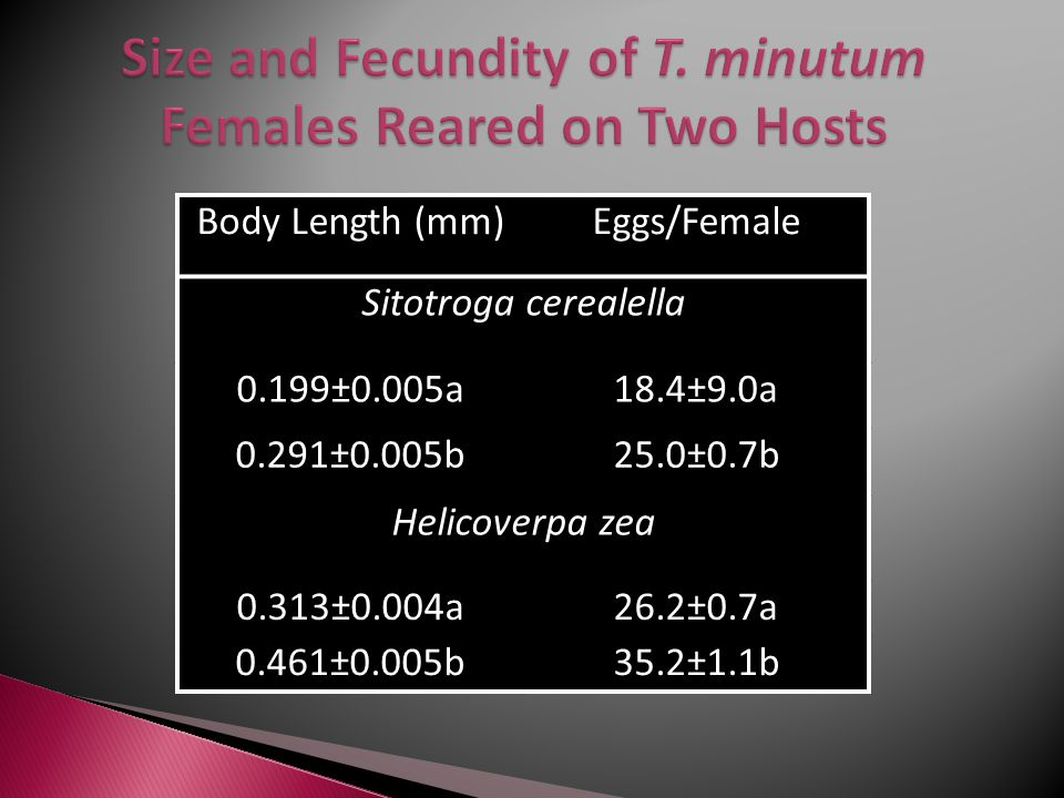 Body Length (mm)Eggs/Female Sitotroga cerealella 0.199±0.005a18.4±9.0a 0.291±0.005b25.0±0.7b Helicoverpa zea 0.313±0.004a26.2±0.7a 0.461±0.005b35.2±1.1b