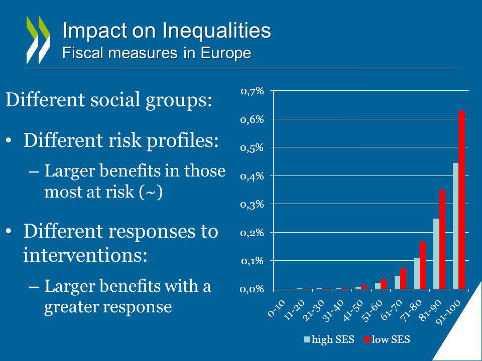 Impact on Inequalities Fiscal measures in Europe Different social groups: Different risk profiles: – Larger benefits in those most at risk (~) Different responses to interventions: – Larger benefits with a greater response