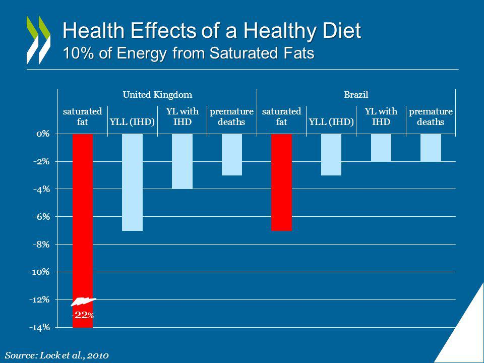 Health Effects of a Healthy Diet 10% of Energy from Saturated Fats Source: Lock et al., 2010