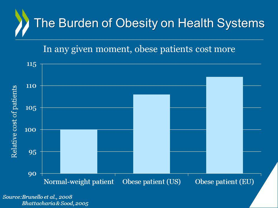 The Burden of Obesity on Health Systems In any given moment, obese patients cost more Source:Brunello et al., 2008 Bhattacharia & Sood, 2005