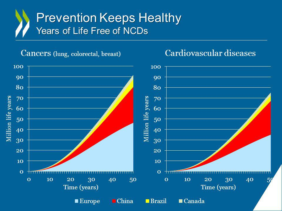 Prevention Keeps Healthy Years of Life Free of NCDs Cancers (lung, colorectal, breast) Cardiovascular diseases