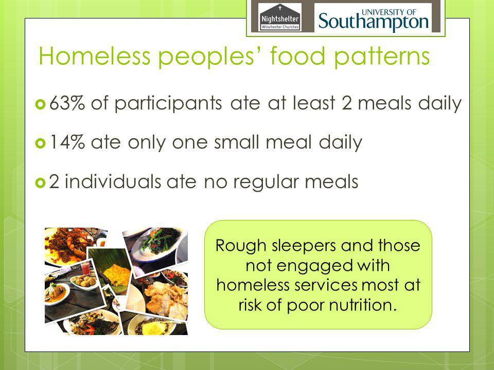 Homeless peoples food patterns 63% of participants ate at least 2 meals daily 14% ate only one small meal daily 2 individuals ate no regular meals Rough sleepers and those not engaged with homeless services most at risk of poor nutrition.