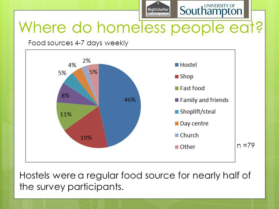 Where do homeless people eat.