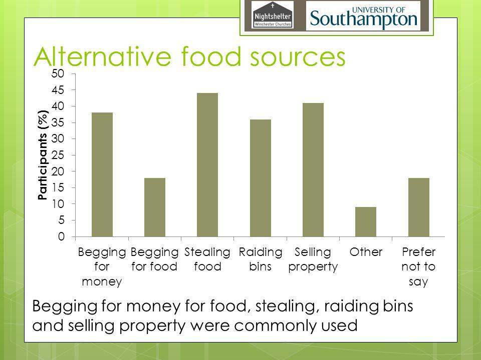 Alternative food sources Begging for money for food, stealing, raiding bins and selling property were commonly used
