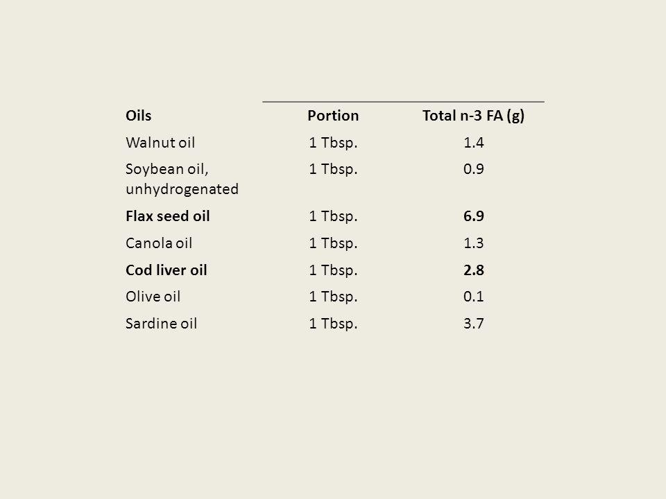 OilsPortionTotal n-3 FA (g) Walnut oil1 Tbsp.1.4 Soybean oil, unhydrogenated 1 Tbsp.0.9 Flax seed oil1 Tbsp.6.9 Canola oil1 Tbsp.1.3 Cod liver oil1 Tbsp.2.8 Olive oil1 Tbsp.0.1 Sardine oil1 Tbsp.3.7