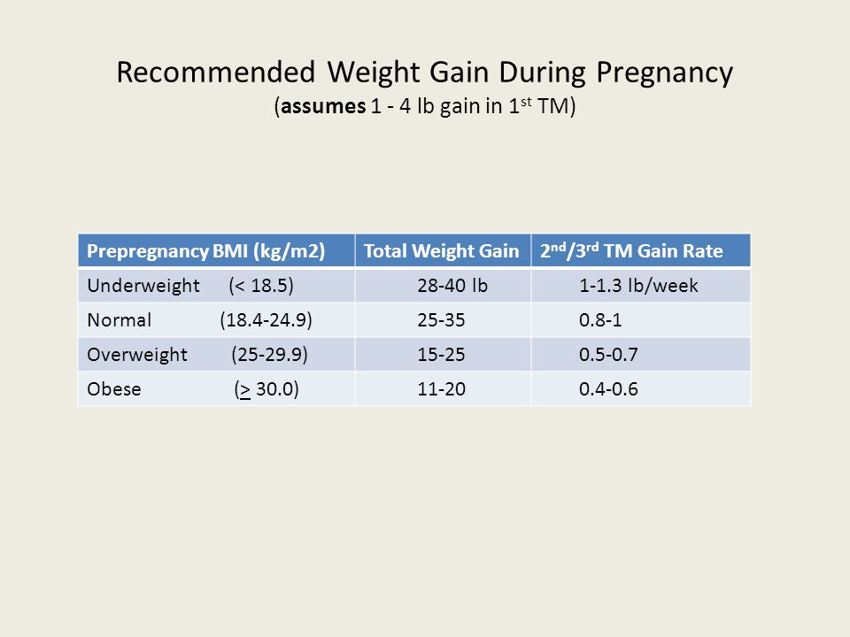 Recommended Weight Gain During Pregnancy (assumes 1 - 4 lb gain in 1 st TM) Prepregnancy BMI (kg/m2)Total Weight Gain2 nd /3 rd TM Gain Rate Underweight (< 18.5) 28-40 lb 1-1.3 lb/week Normal (18.4-24.9) 25-35 0.8-1 Overweight (25-29.9) 15-25 0.5-0.7 Obese (> 30.0) 11-20 0.4-0.6