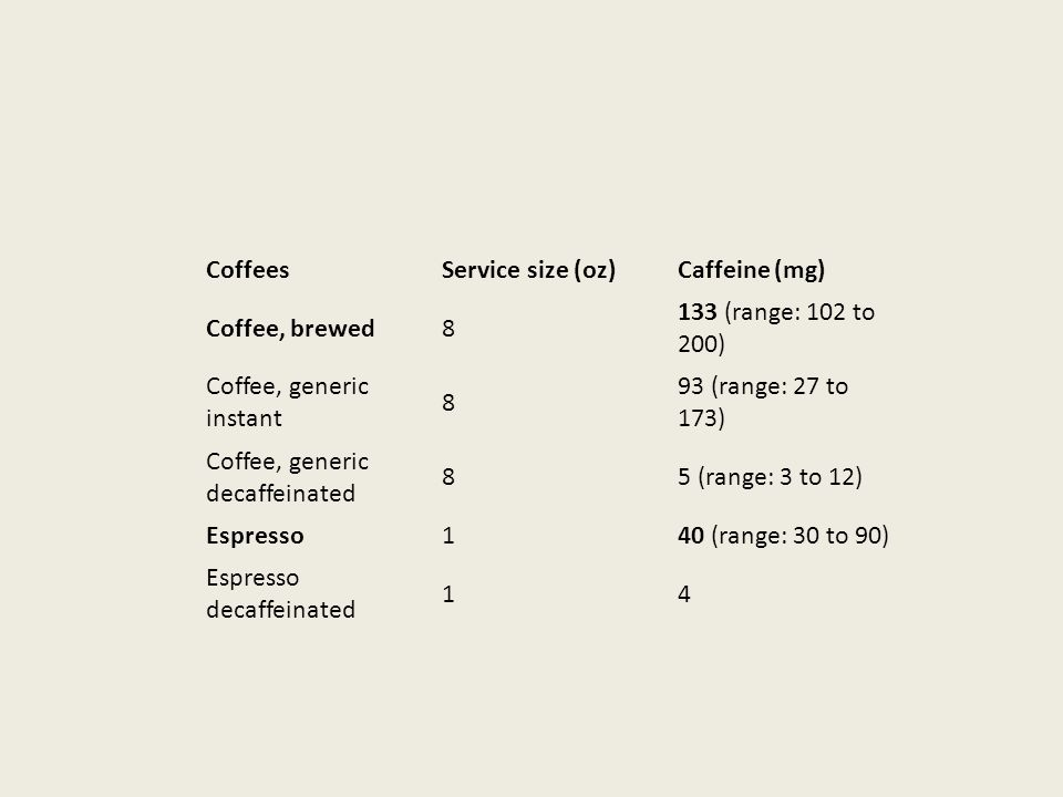 CoffeesService size (oz)Caffeine (mg) Coffee, brewed8 133 (range: 102 to 200) Coffee, generic instant 8 93 (range: 27 to 173) Coffee, generic decaffeinated 85 (range: 3 to 12) Espresso140 (range: 30 to 90) Espresso decaffeinated 14
