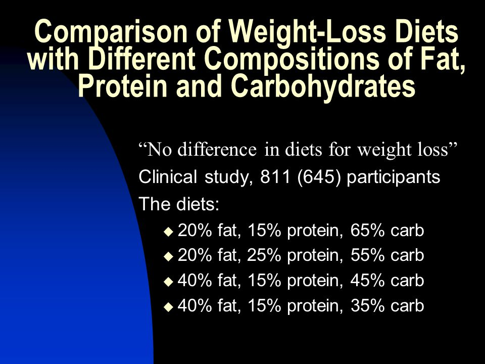 Comparison of Weight-Loss Diets with Different Compositions of Fat, Protein and Carbohydrates No difference in diets for weight loss Clinical study, 811 (645) participants The diets: 20% fat, 15% protein, 65% carb 20% fat, 25% protein, 55% carb 40% fat, 15% protein, 45% carb 40% fat, 15% protein, 35% carb