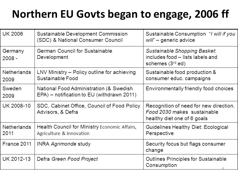 Northern EU Govts began to engage, 2006 ff UK 2006Sustainable Development Commission (SDC) & National Consumer Council Sustainable Consumption I will if you will – generic advice Germany 2008 - German Council for Sustainable Development Sustainable Shopping Basket: includes food – lists labels and schemes (3 rd ed) Netherlands 2009 LNV Ministry – Policy outline for achieving Sustainable Food Sustainable food production & consumer educ.
