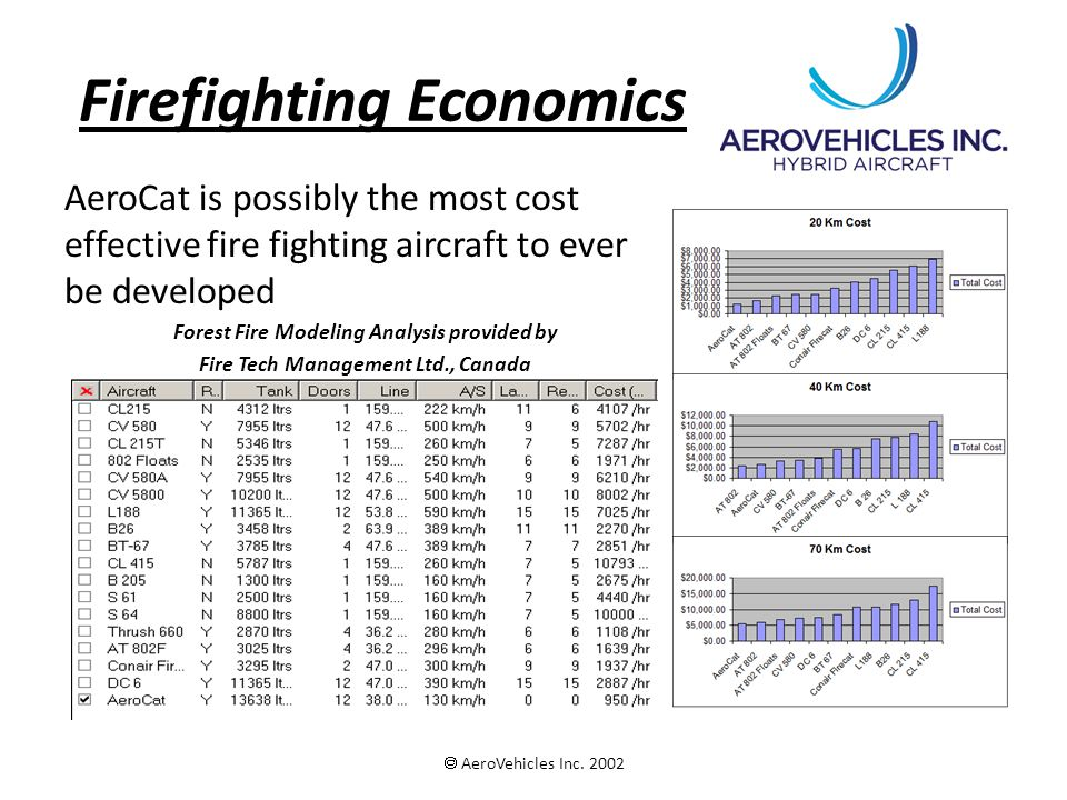 Firefighting Economics AeroCat is possibly the most cost effective fire fighting aircraft to ever be developed Forest Fire Modeling Analysis provided