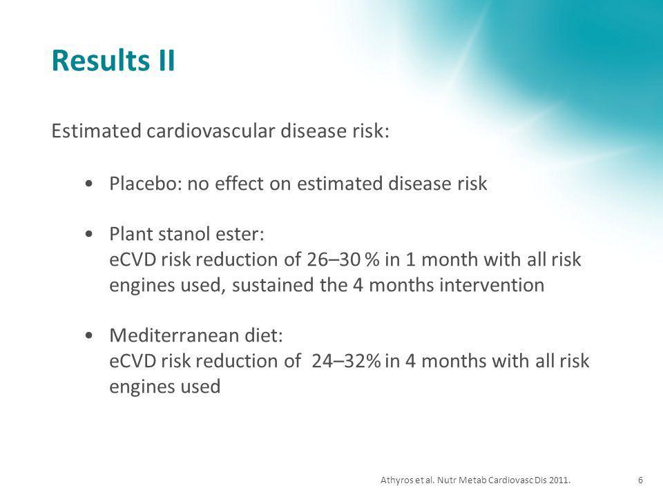 Athyros et al. Nutr Metab Cardiovasc Dis 2011.6 Results II Estimated cardiovascular disease risk: Placebo: no effect on estimated disease risk Plant s
